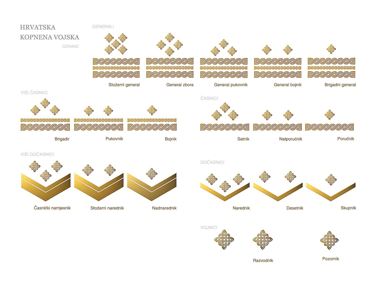 Kopnena vojska činovi 1280 x 1050